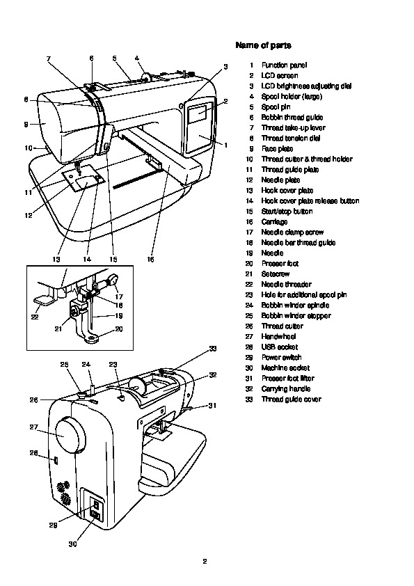 parts of a sewing machine diagram html